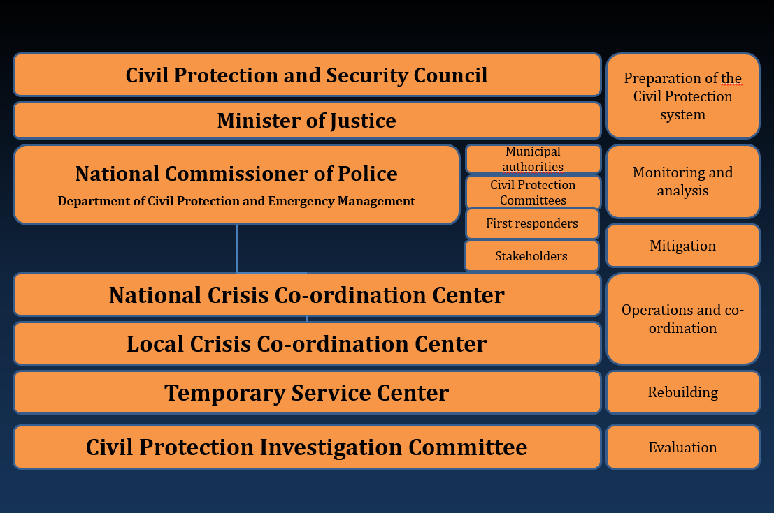 about the department of civil protection and emergency management